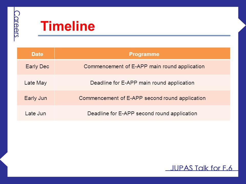 Timeline Date Programme Early Dec