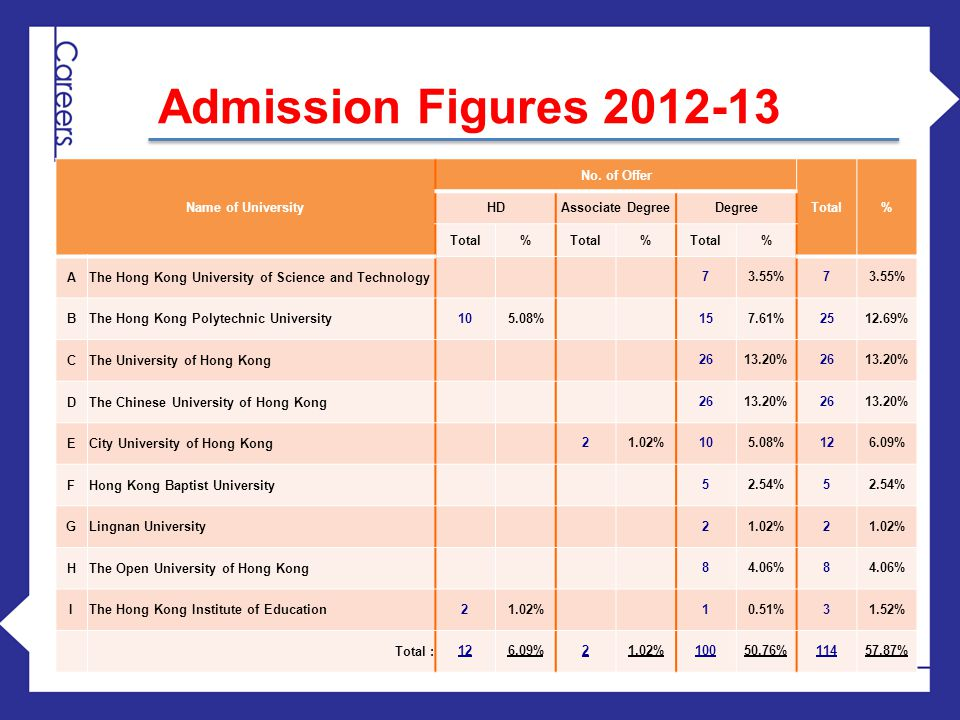 Admission Figures 2012-13 Name of University No. of Offer Total % HD
