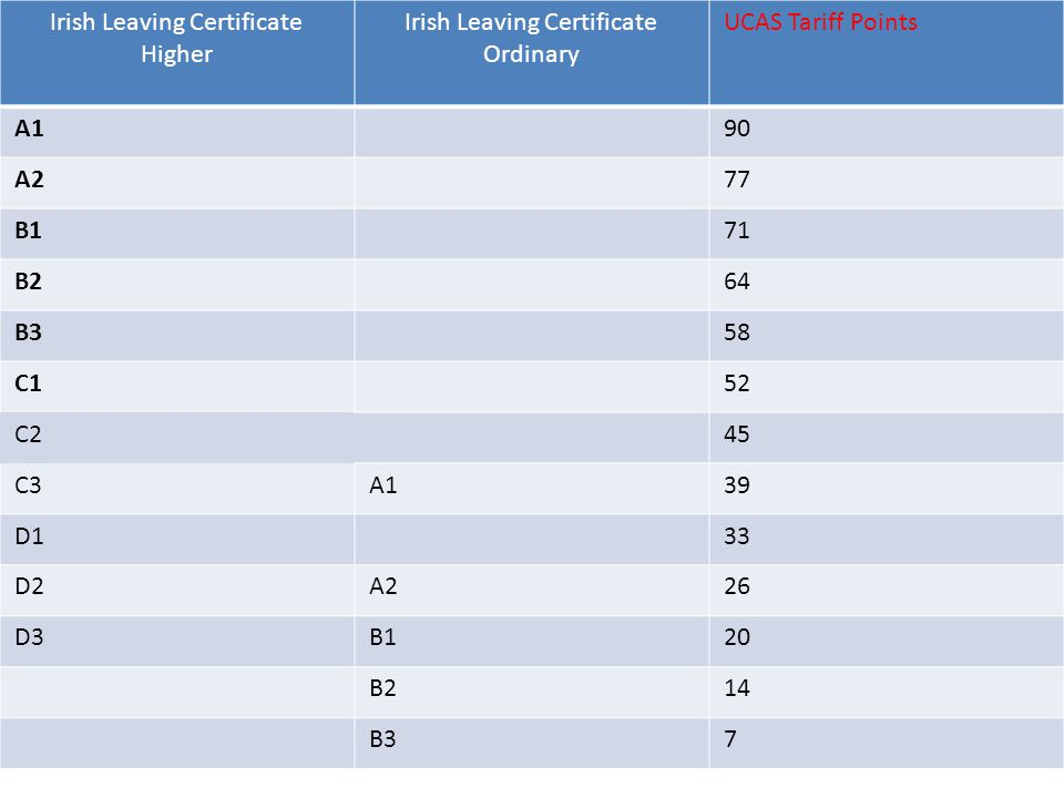 Irish Leaving Certificate Higher Irish Leaving Certificate Ordinary