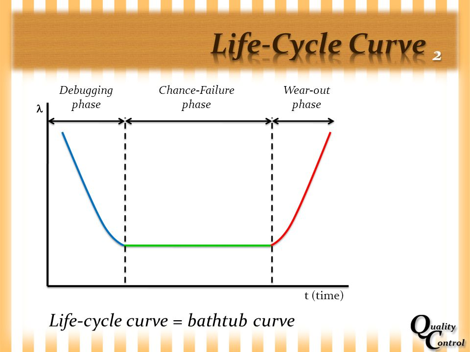 Life-Cycle Curve 2 Life-cycle curve = bathtub curve Debugging phase