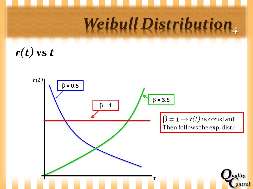 Weibull Distribution4 r(t) vs t  = 1 → r(t) is constant r(t)  = 0.5