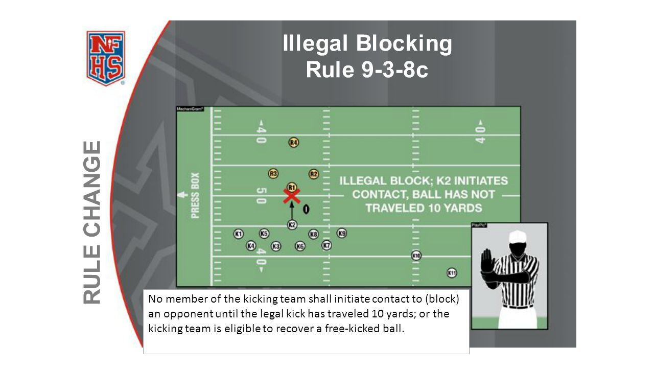 No member of the kicking team shall initiate contact to (block) an opponent until the legal kick has traveled 10 yards; or the kicking team is eligible to recover a free-kicked ball.