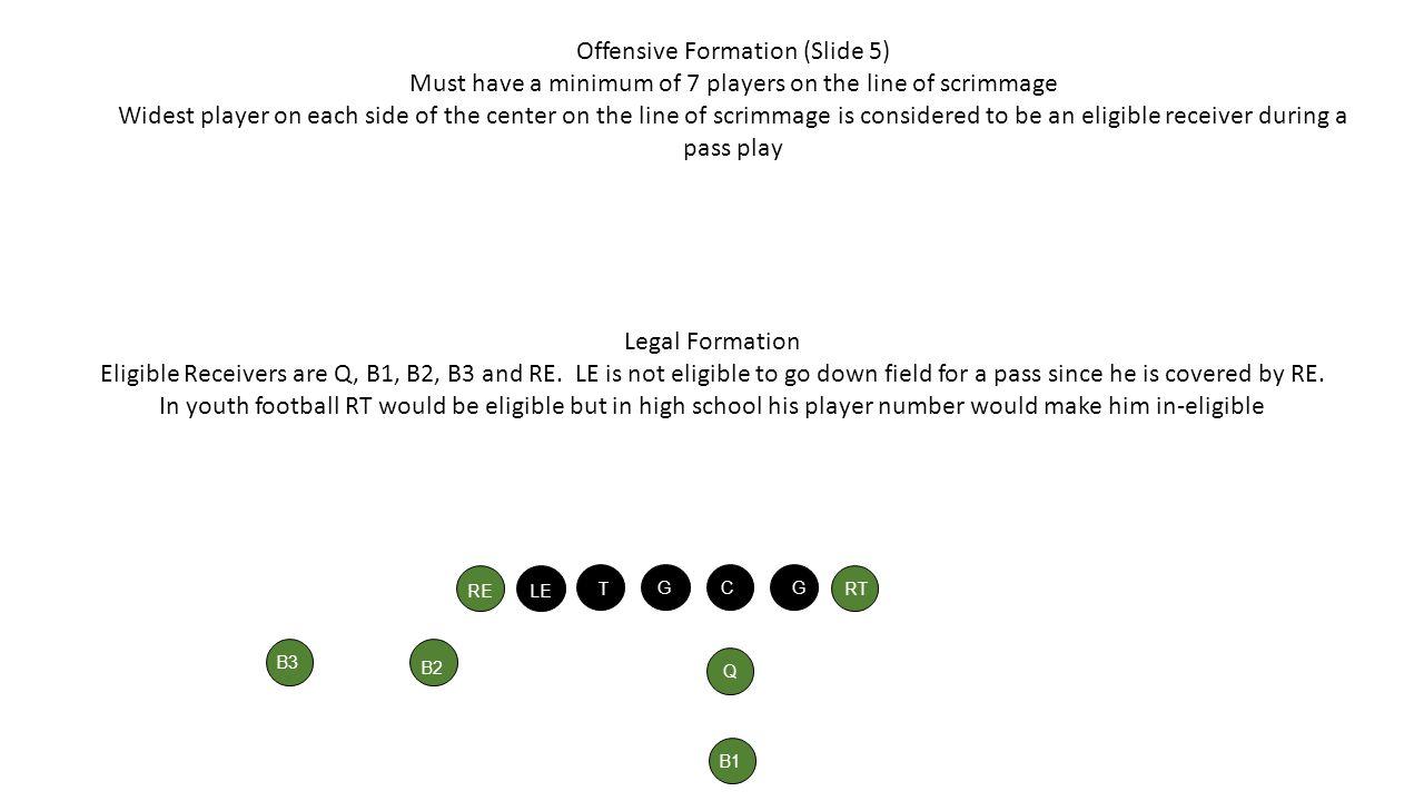 Offensive Formation (Slide 5)