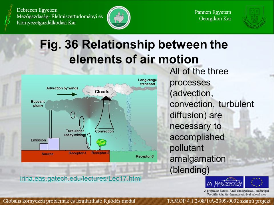 Fig. 36 Relationship between the elements of air motion