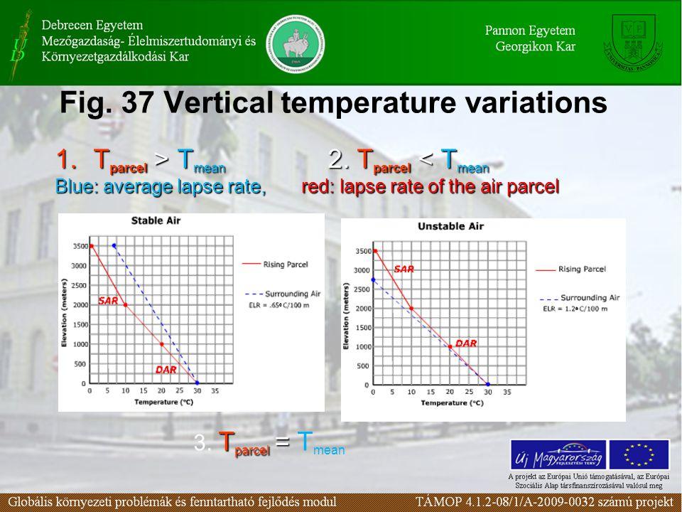 Fig. 37 Vertical temperature variations