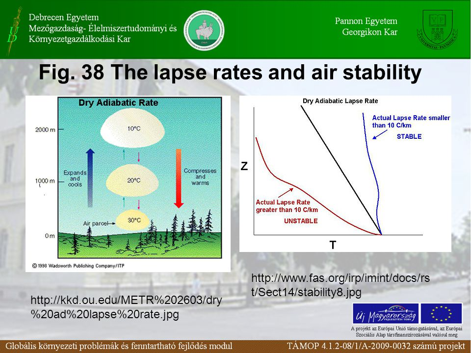 Fig. 38 The lapse rates and air stability