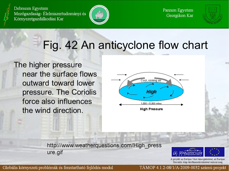 Fig. 42 An anticyclone flow chart