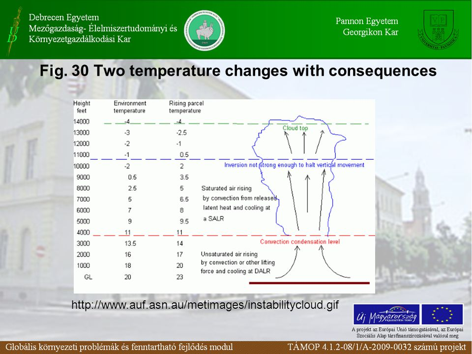 Fig. 30 Two temperature changes with consequences