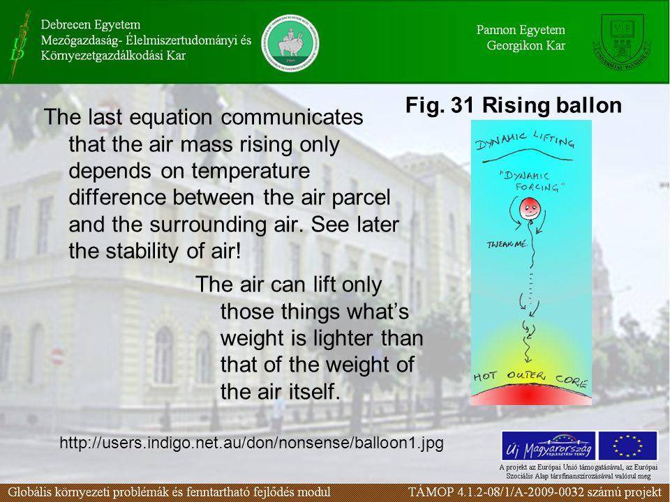 Fig. 31 Rising ballon