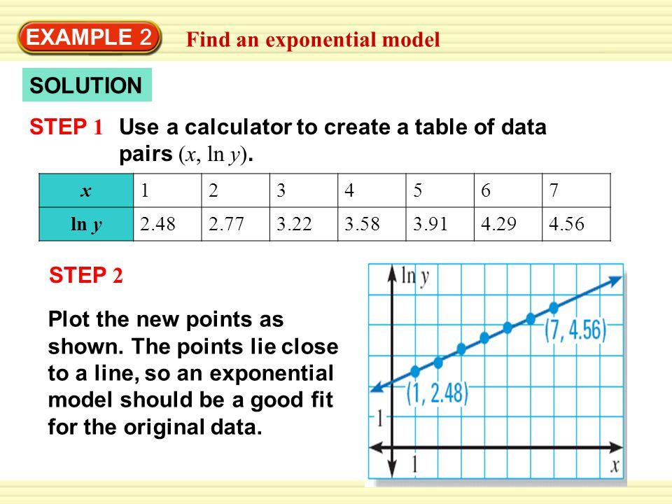 Find an exponential model