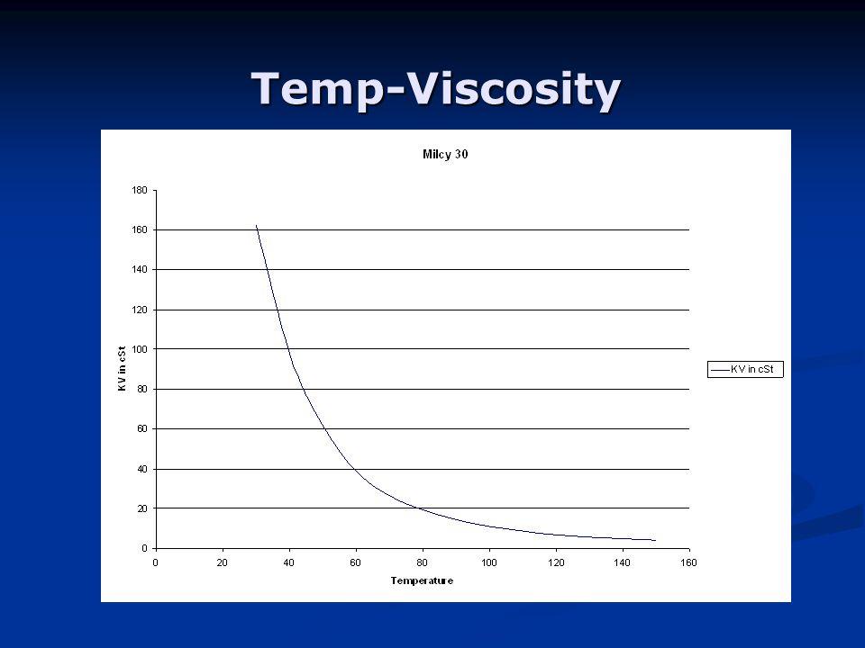 Temp-Viscosity