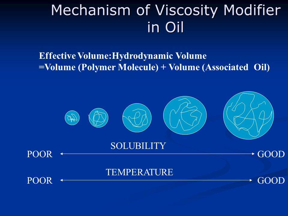 Mechanism of Viscosity Modifier in Oil