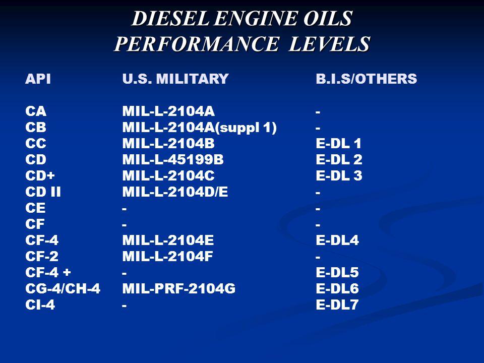 DIESEL ENGINE OILS PERFORMANCE LEVELS
