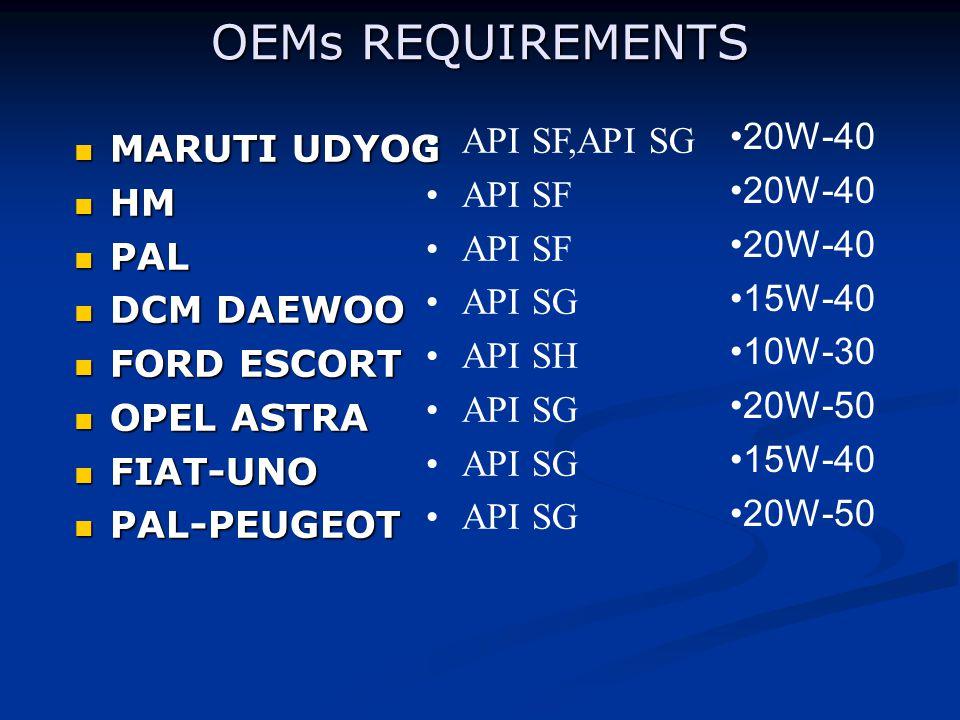 OEMs REQUIREMENTS 20W-40 API SF,API SG MARUTI UDYOG API SF HM PAL