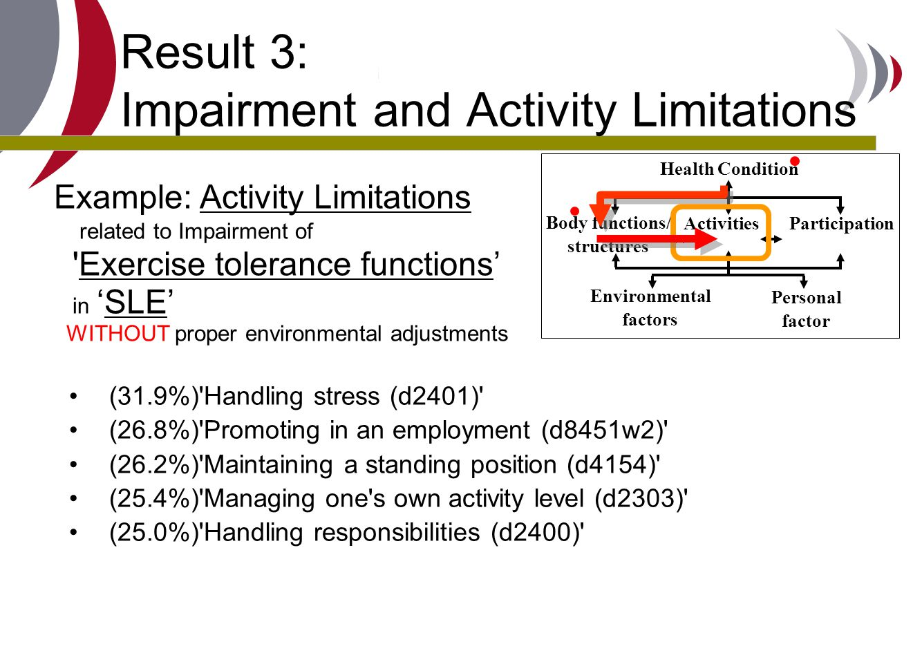 Result 3: Impairment and Activity Limitations