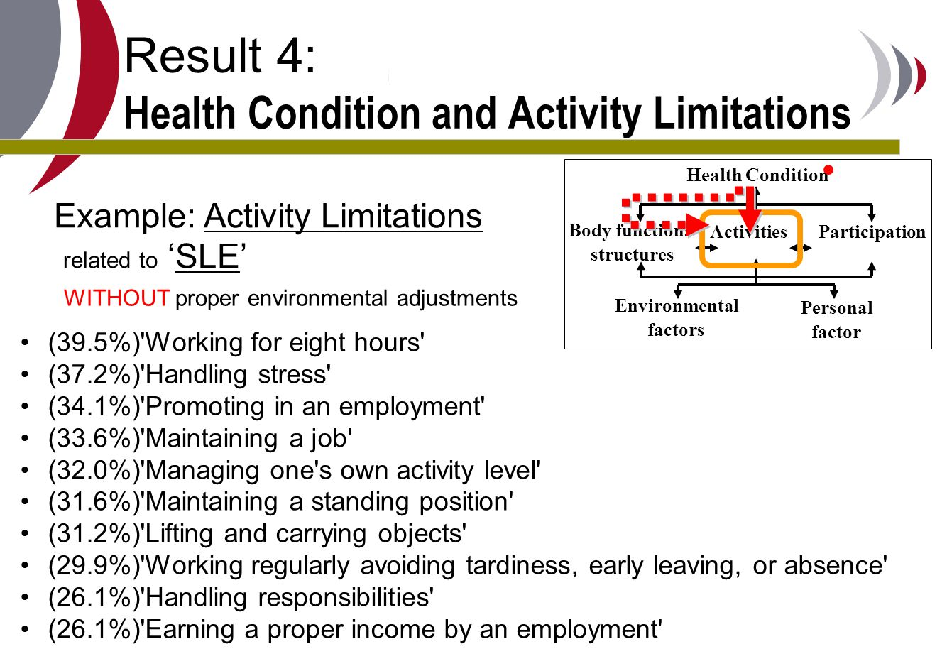 Result 4: Health Condition and Activity Limitations