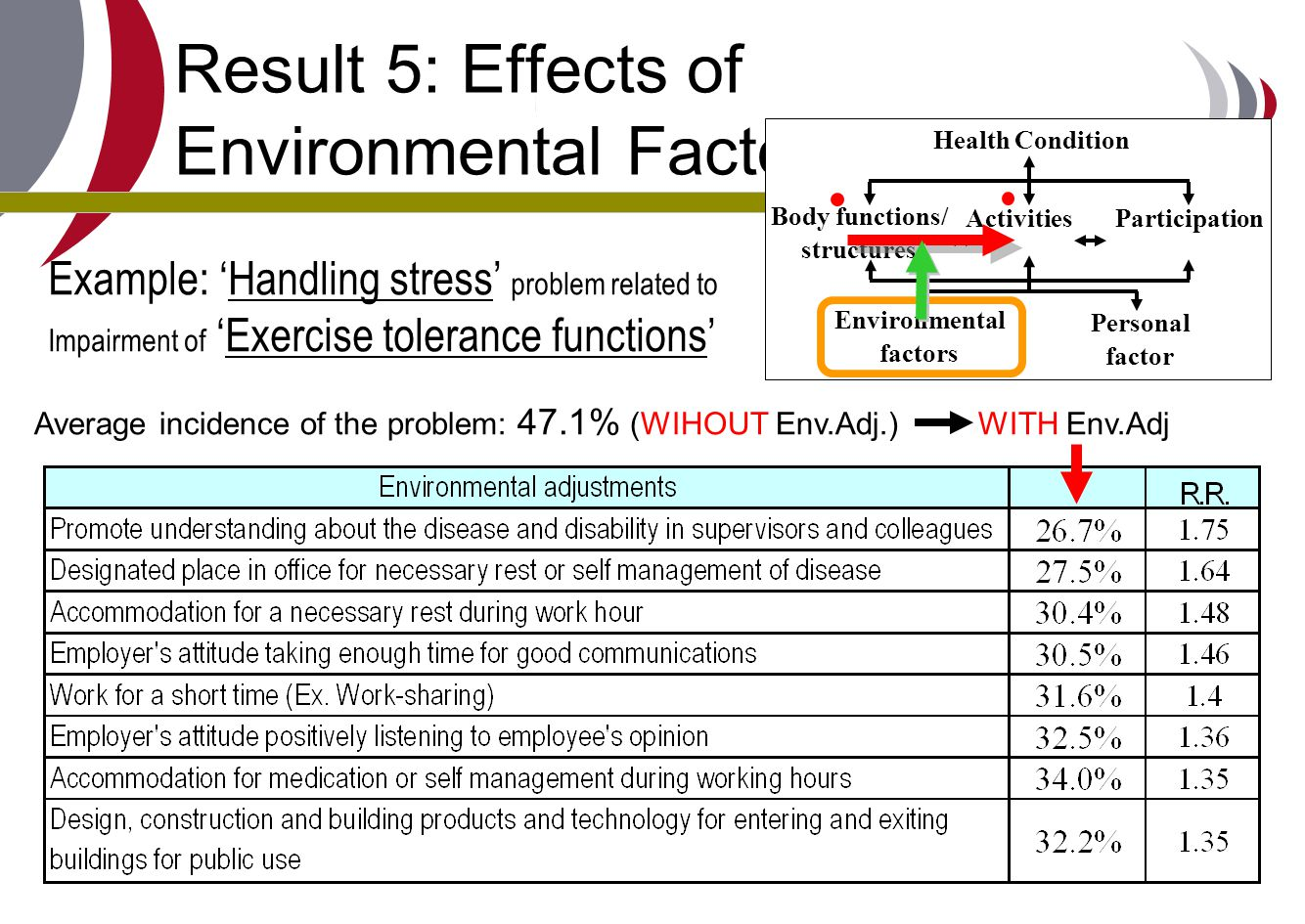 Result 5: Effects of Environmental Factors (1)