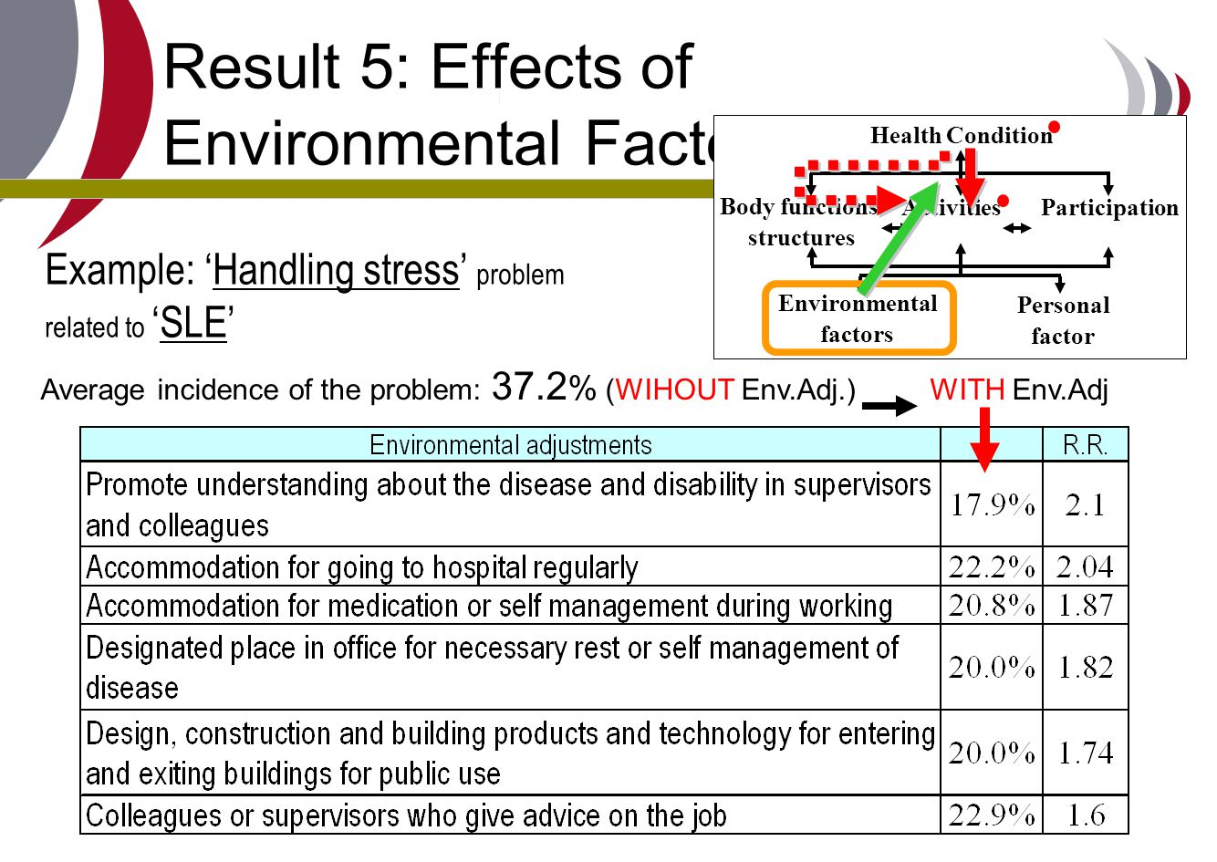 Result 5: Effects of Environmental Factors (2)