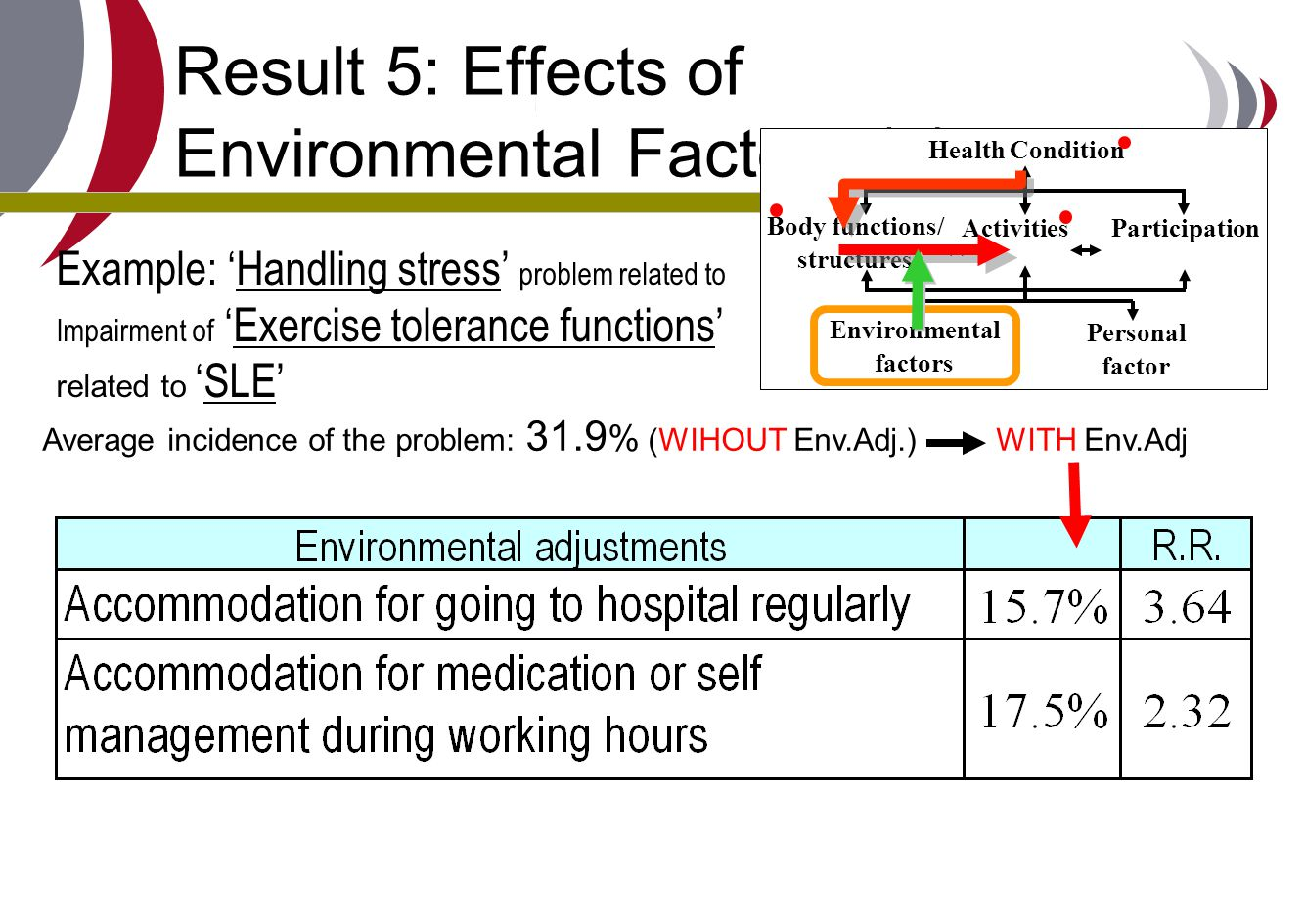 Result 5: Effects of Environmental Factors (3)
