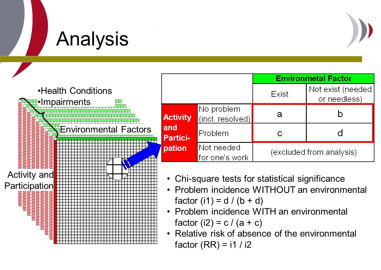 Analysis Health Conditions Impairments Environmental Factors