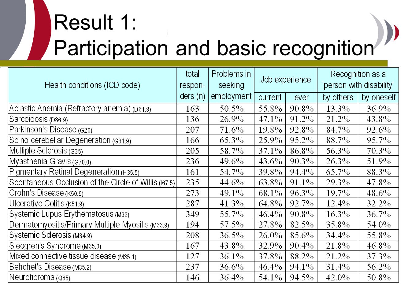 Result 1: Participation and basic recognition