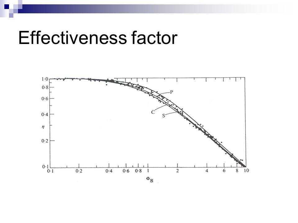 Effectiveness factor