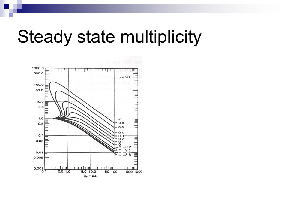 Steady state multiplicity