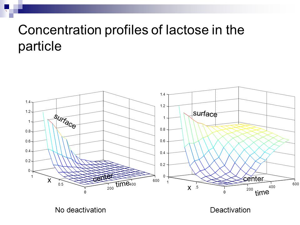 Concentration profiles of lactose in the particle
