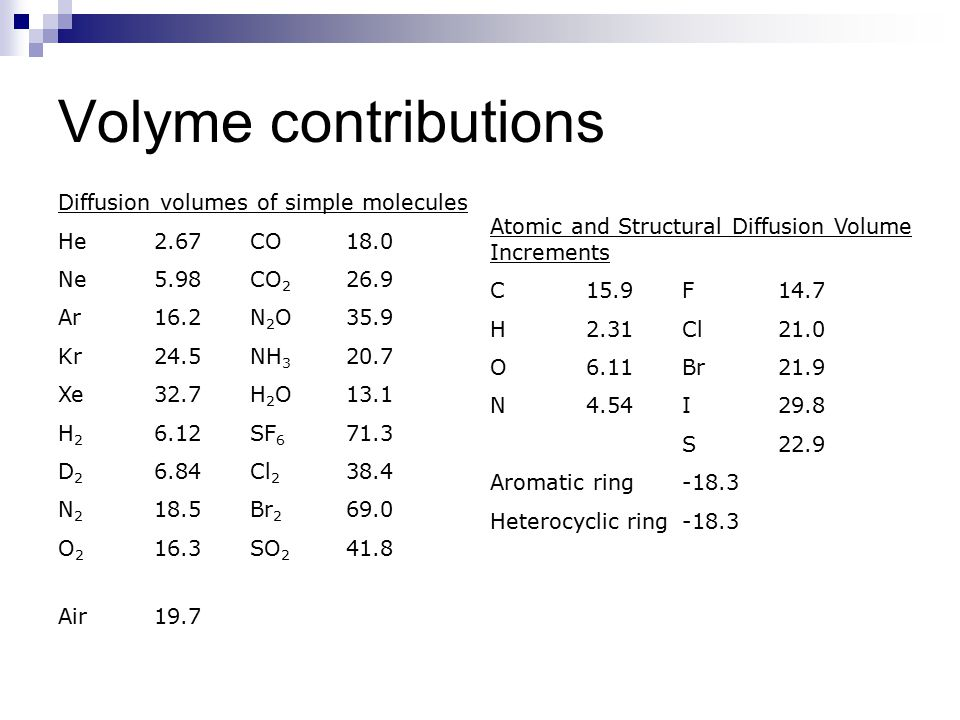 Volyme contributions Diffusion volumes of simple molecules