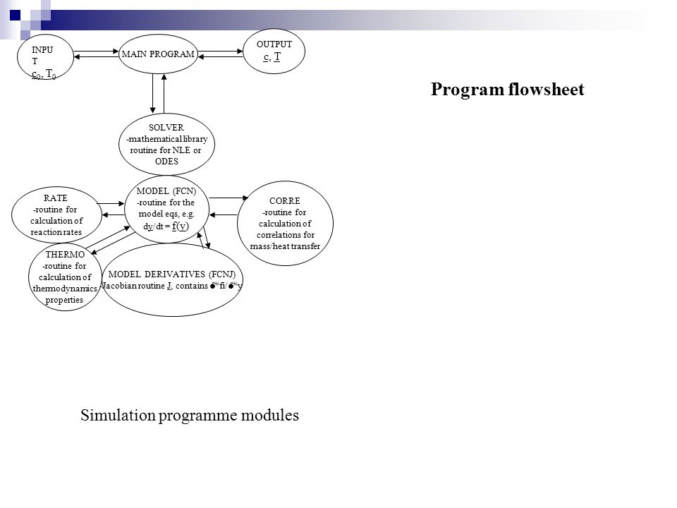 Program flowsheet Simulation programme modules c, T c0, T0 OUTPUT