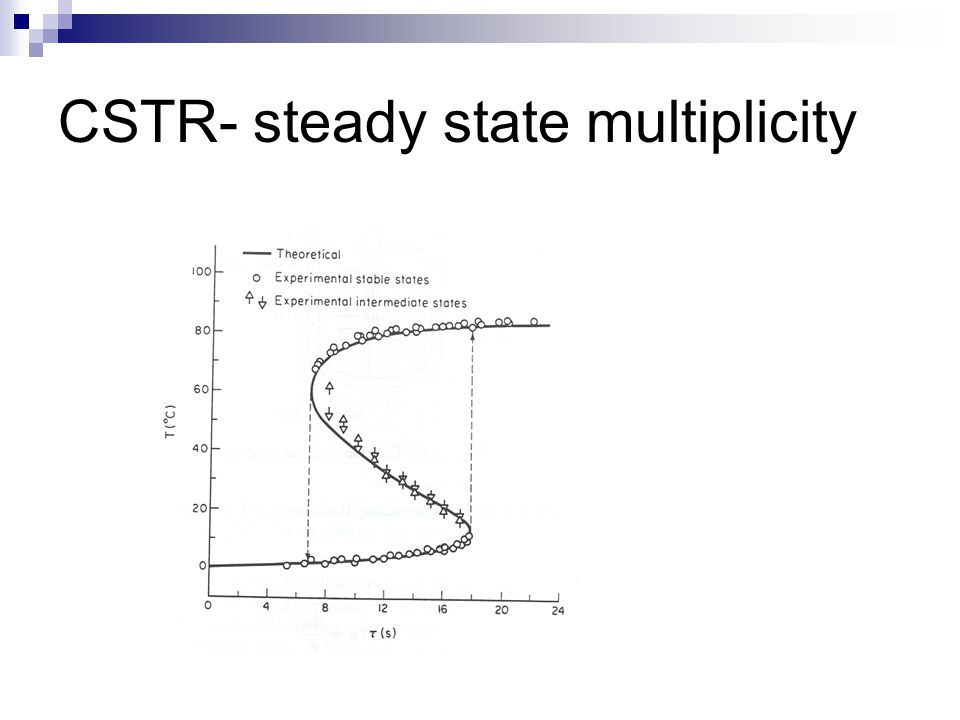CSTR- steady state multiplicity