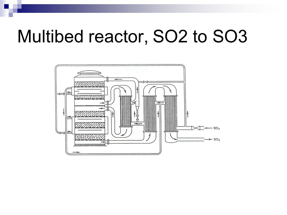 Multibed reactor, SO2 to SO3