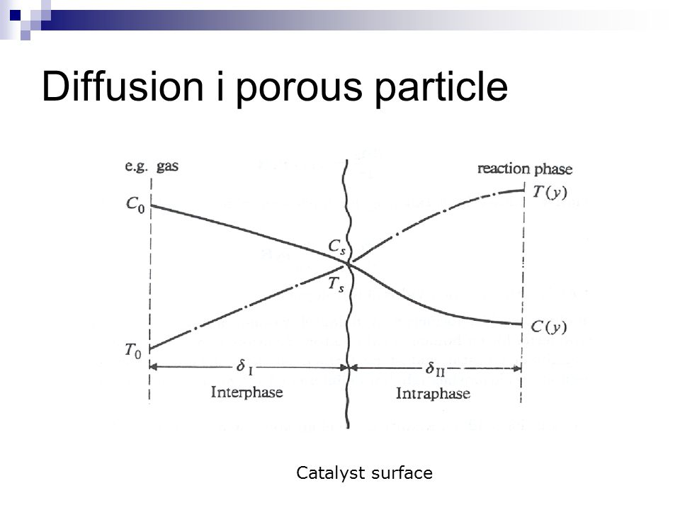 Diffusion i porous particle