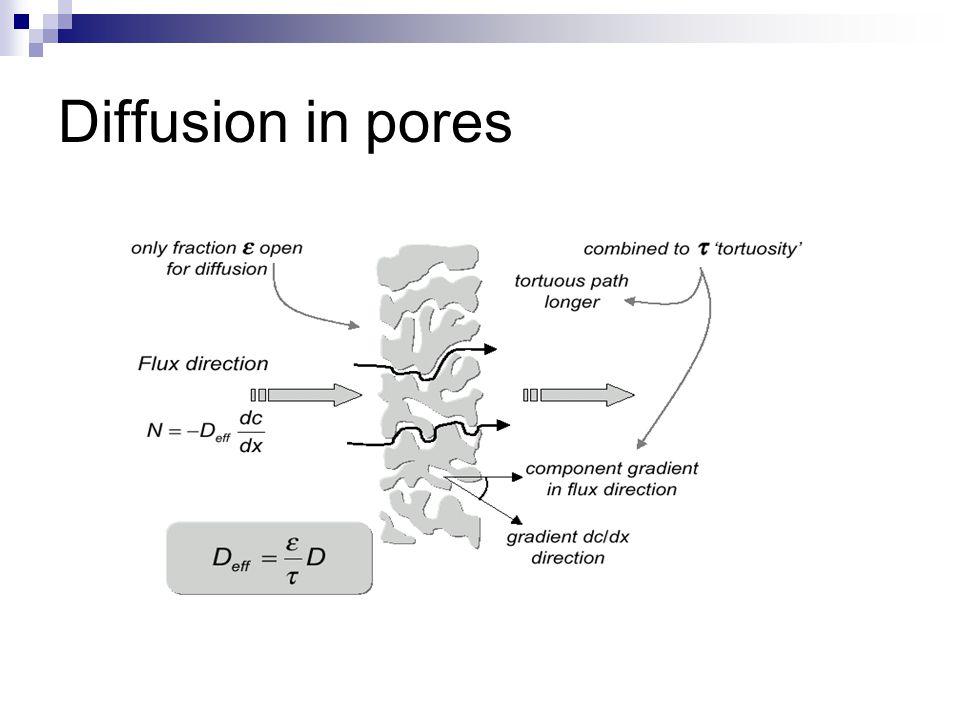 Diffusion in pores