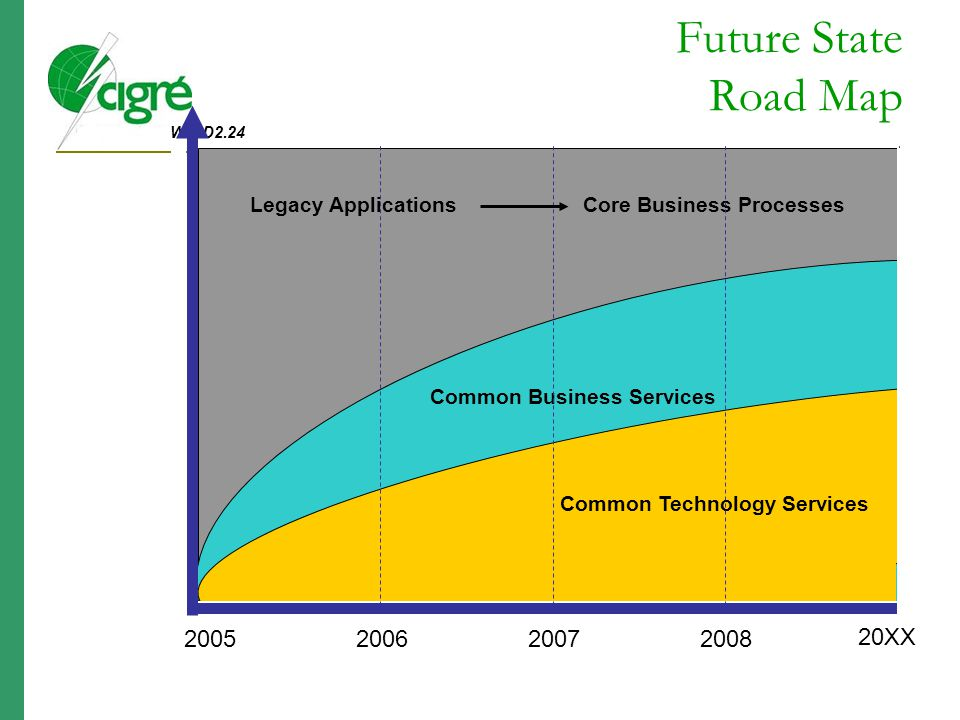 Legacy Applications Core Business Processes Common Business Services