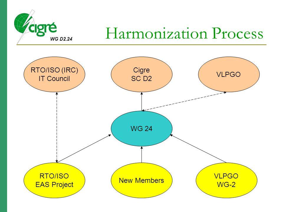 Harmonization Process