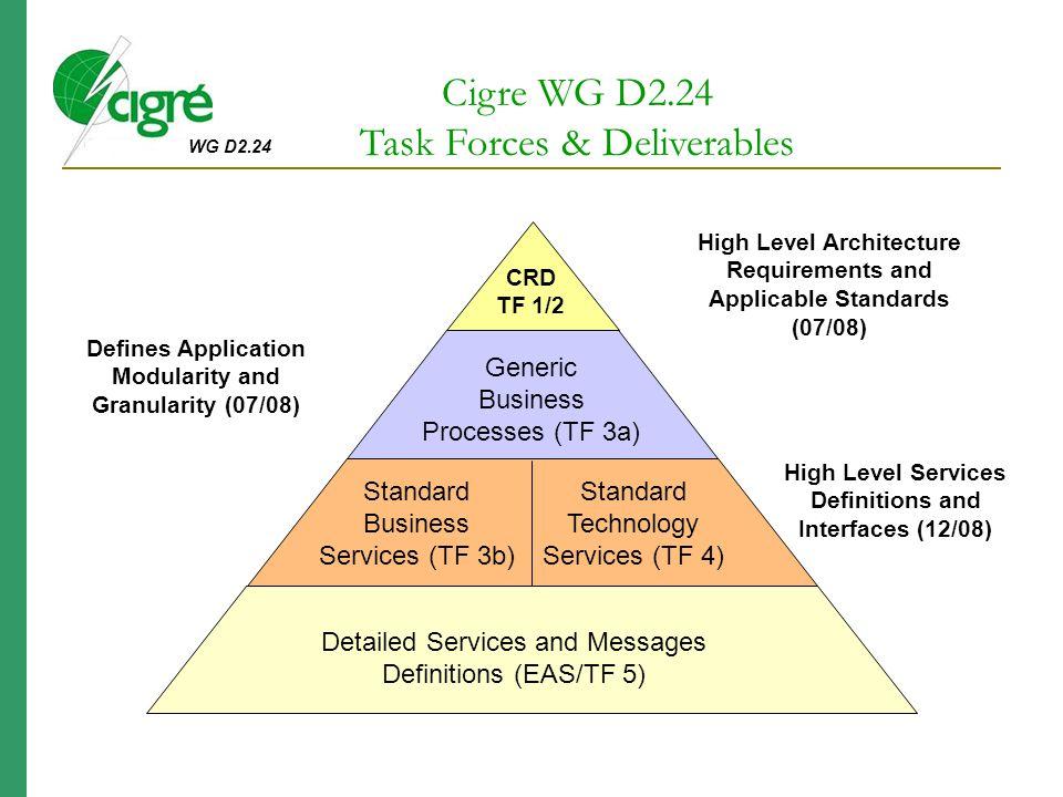 Task Forces & Deliverables