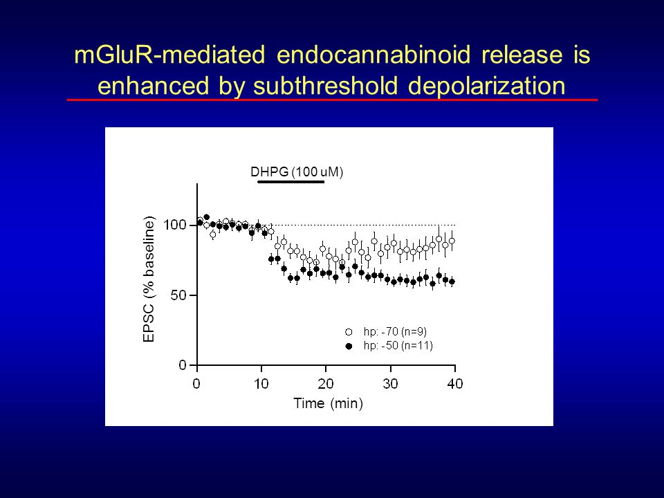 mGluR-mediated endocannabinoid release is enhanced by subthreshold depolarization