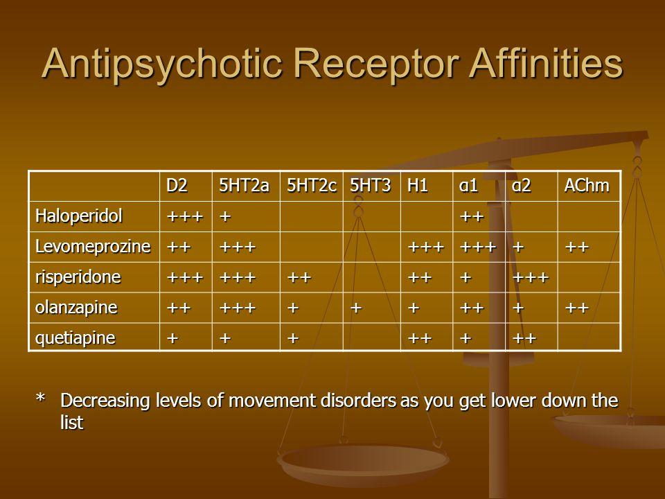 Antipsychotic Receptor Affinities