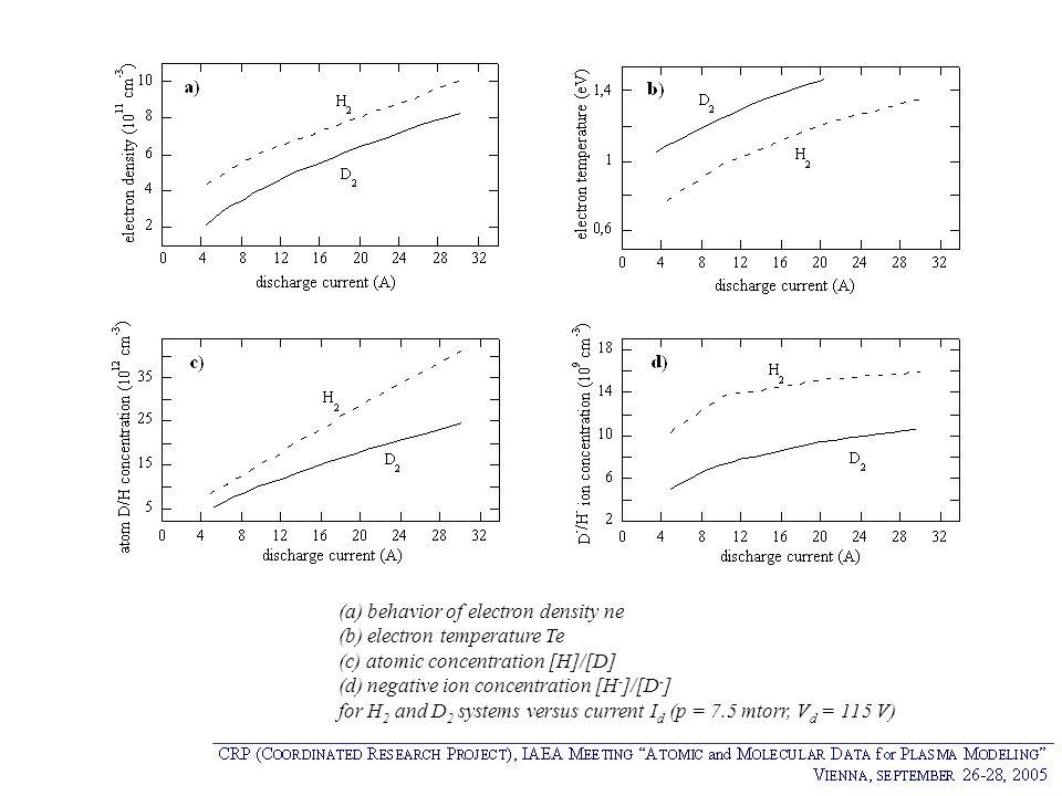 (a) behavior of electron density ne