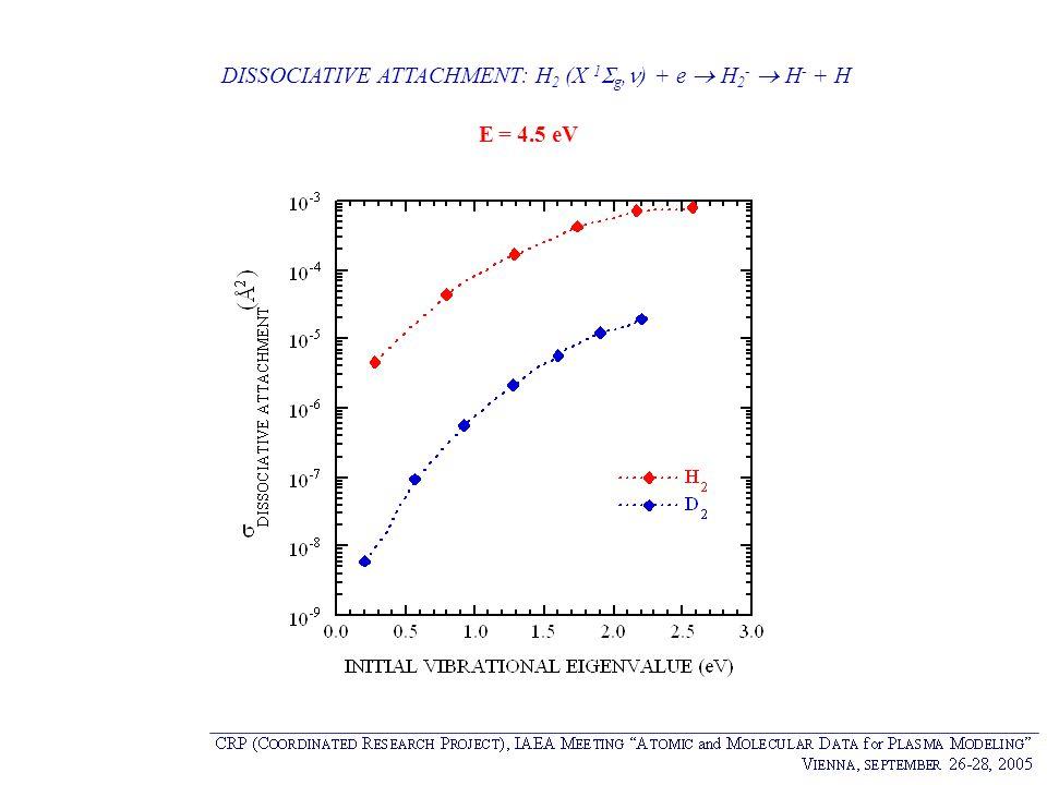 DISSOCIATIVE ATTACHMENT: H2 (X 1g,) + e  H2-  H- + H