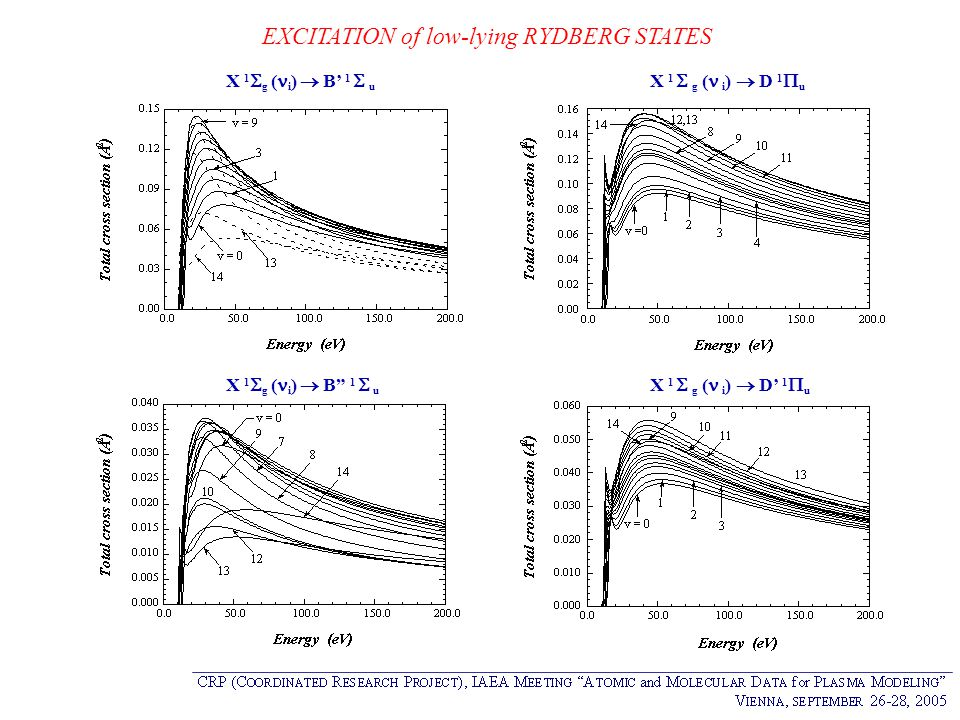 EXCITATION of low-lying RYDBERG STATES