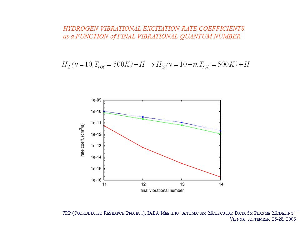 HYDROGEN VIBRATIONAL EXCITATION RATE COEFFICIENTS