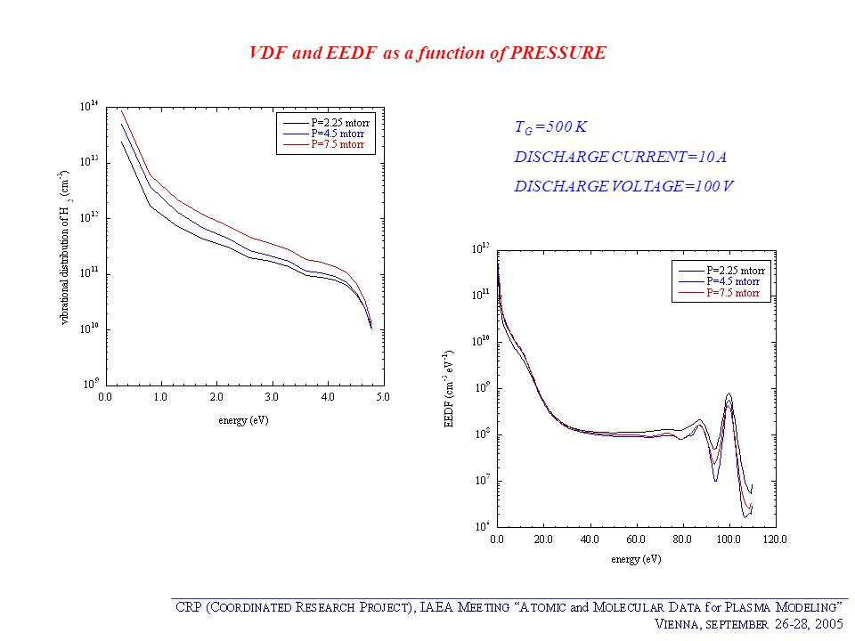 VDF and EEDF as a function of PRESSURE