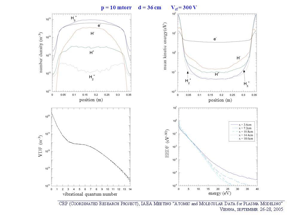 p = 10 mtorr d = 36 cm Vrf = 300 V mean kinetic energy(eV)