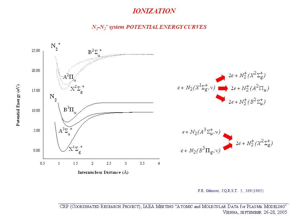 N2-N2+ system POTENTIAL ENERGY CURVES