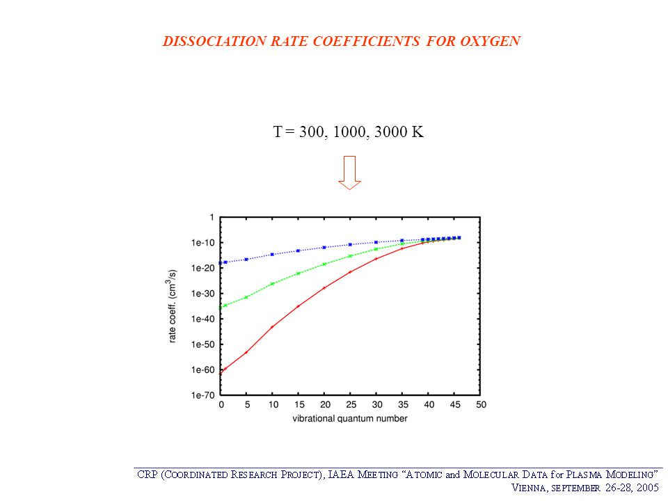 DISSOCIATION RATE COEFFICIENTS FOR OXYGEN