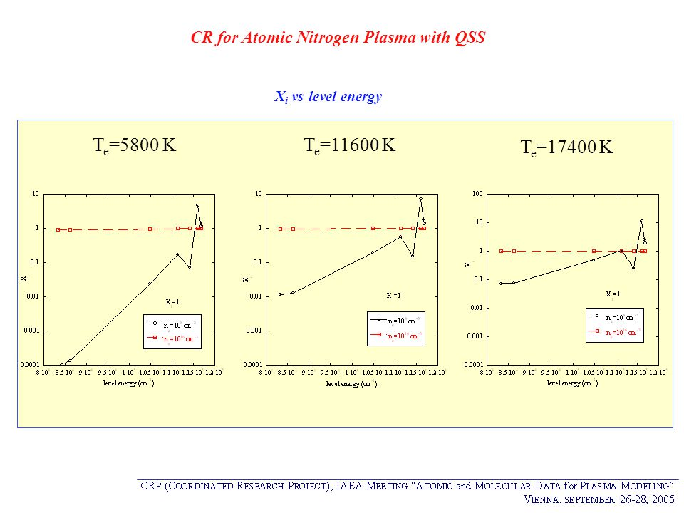 CR for Atomic Nitrogen Plasma with QSS