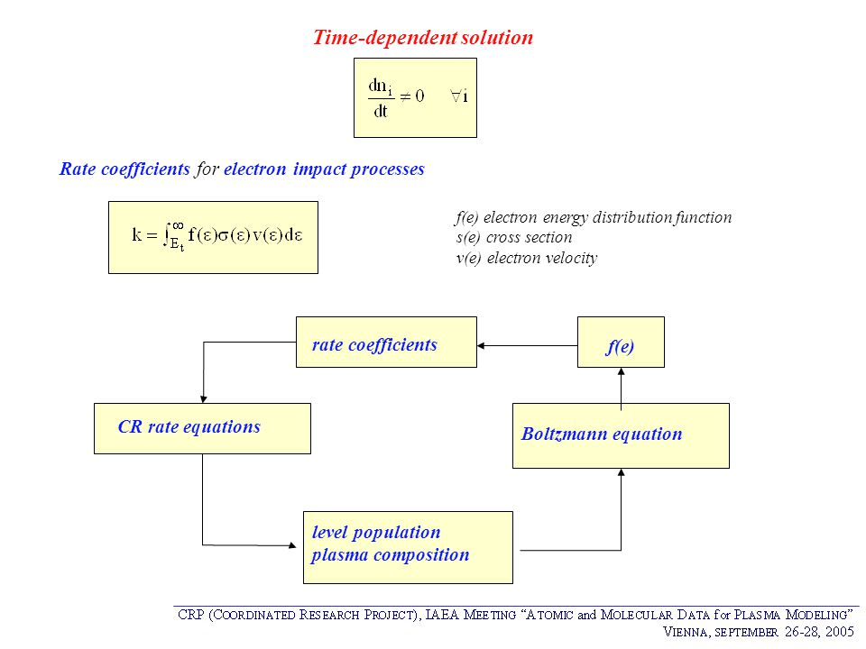Time-dependent solution