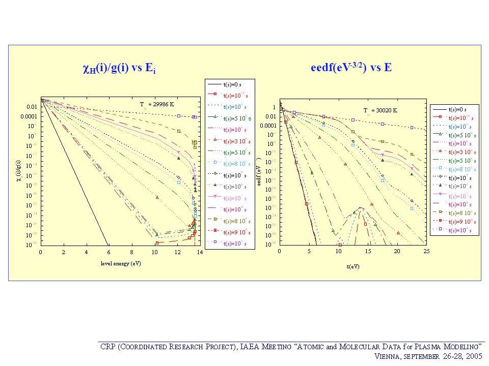 cH(i)/g(i) vs Ei eedf(eV-3/2) vs E